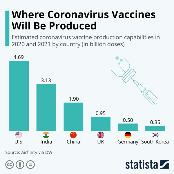 India has the second-largest capability globally, to manufacture Covid-19 vaccines. Chart from Statista www.statista.com